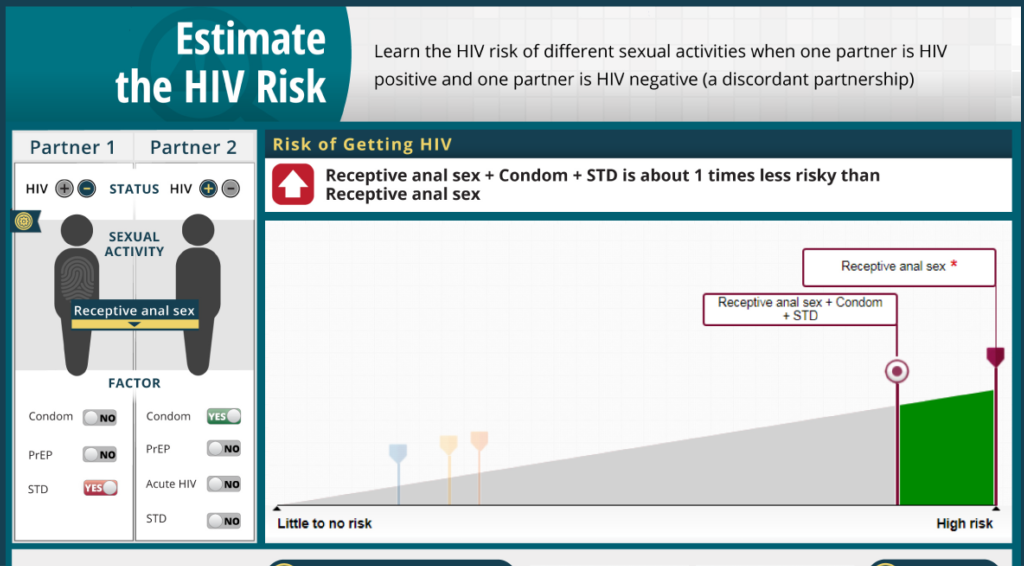 Estimate the hiv risk